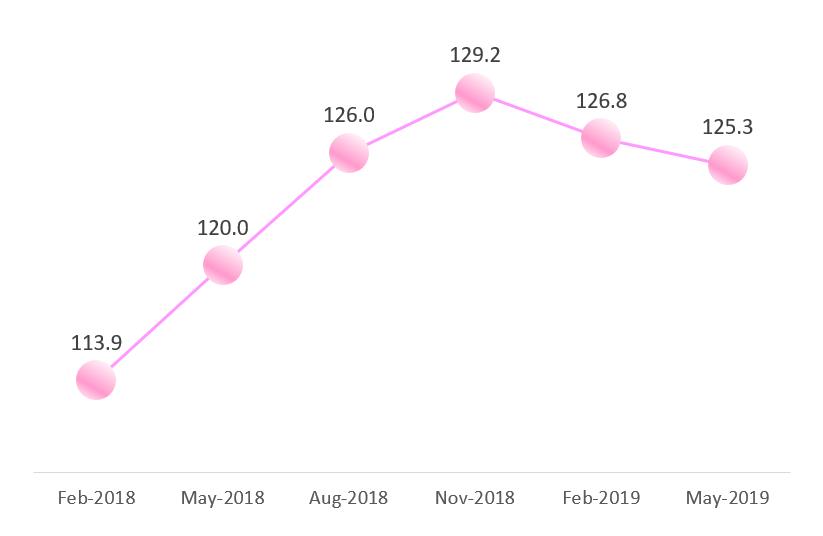 Vigers Hong Kong Property Index Series - May 2019 | Vigers